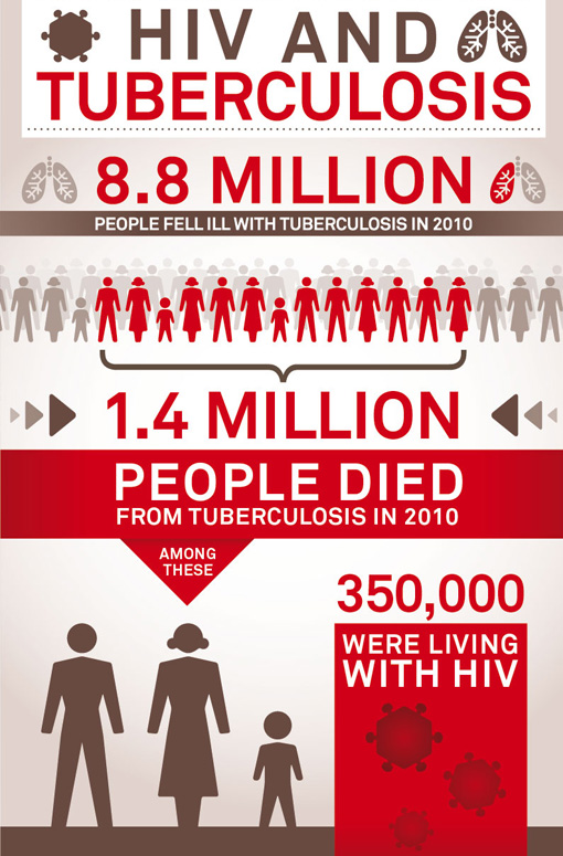 Tuberculosis and HIV – infographic about the size of the spreading desease