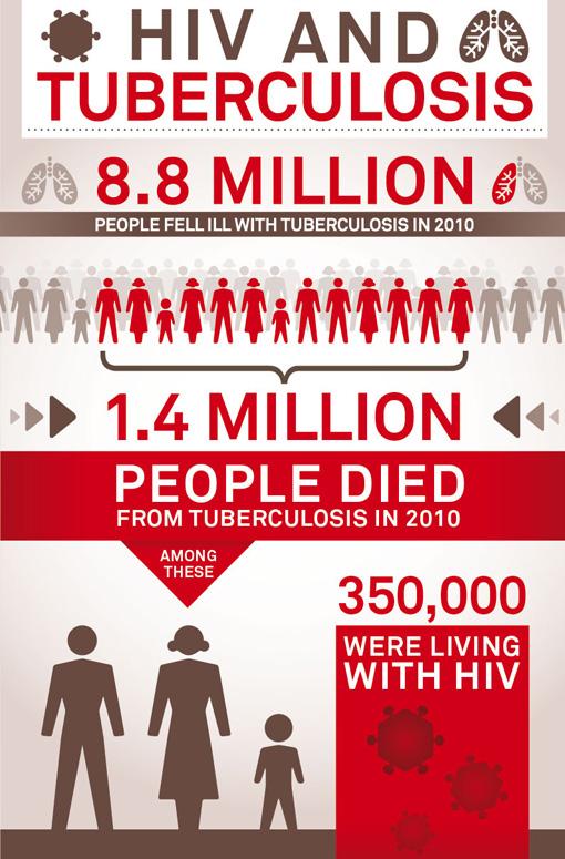 Tuberculosis and HIV – infografica sulla gravità della diffusione